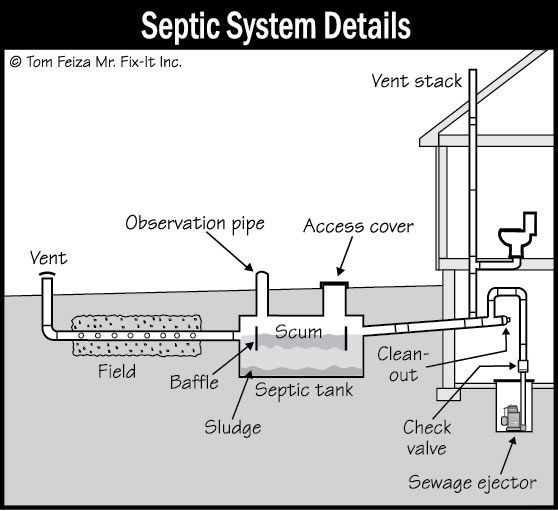 Septic Inspection Sound Home Inspections Inc Ct And Ri