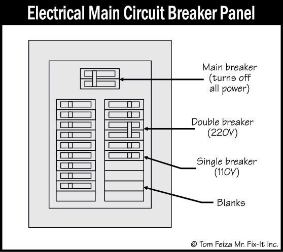 Home Electrical System : Home electrical distribution panel diagrams basic guide