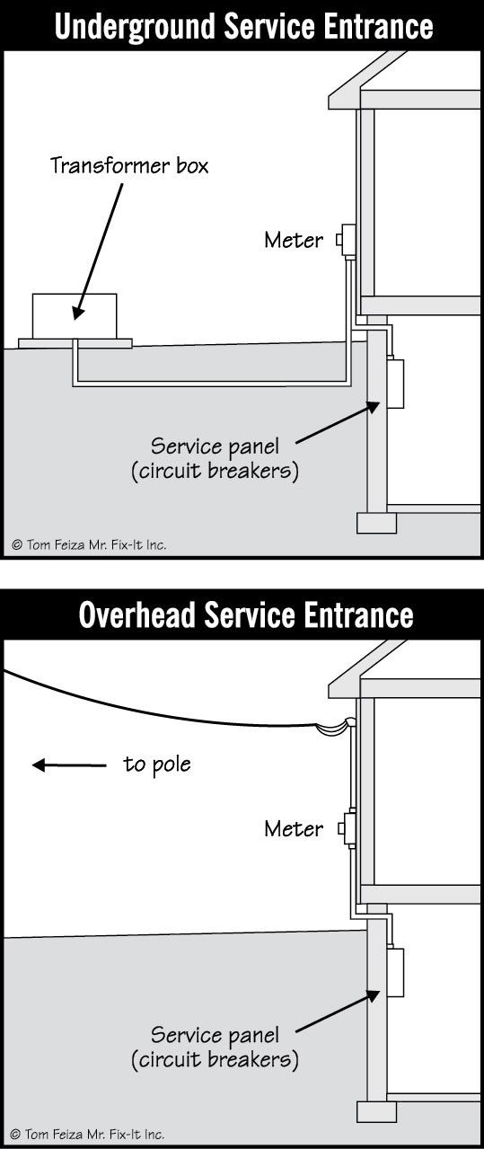 overhead electric service for garage overhead wiring diagram free