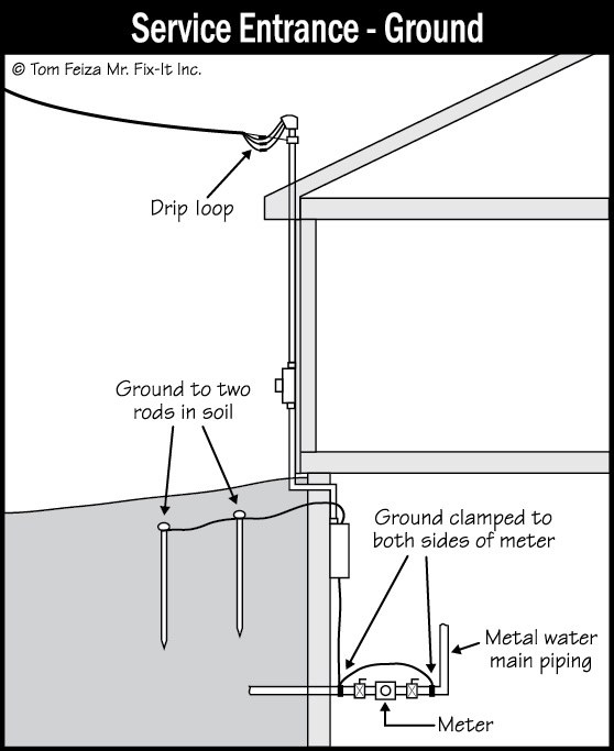Home Electrical System : Service and grounding equipment main overcurrent device