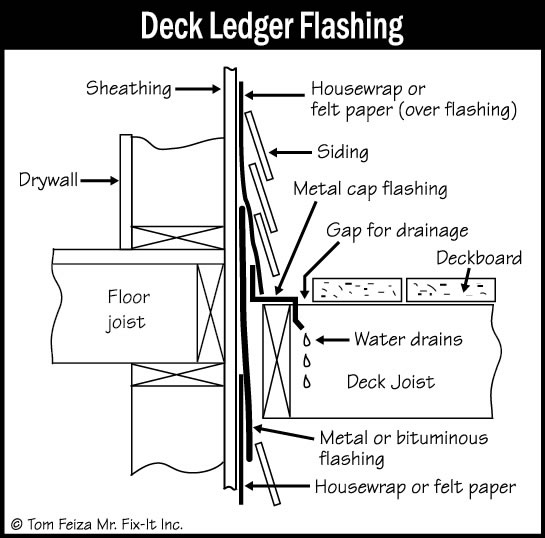 Deck Flashing Sound Home Inspection Llc Ct And Ri