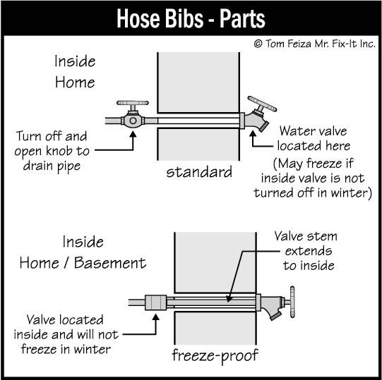 exterior hose bib