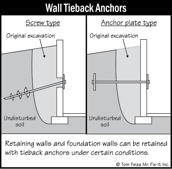 its actually not that unusual to have wall anchors or tie back straps or some - Design Of A Retaining Wall