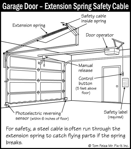 Garage door s sound home inspections inc ct and ri - Reasons inspect garage door ...