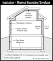 Home Inspection Insulation and Ventilation