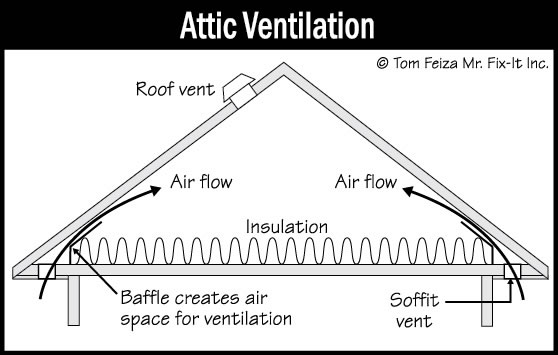 Ventilation Of Attic And Foundation Areas Sound Home