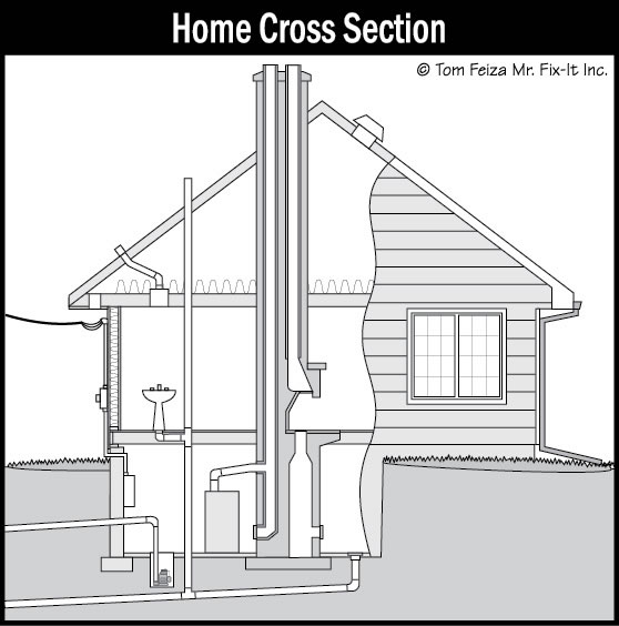 home interior inspection sound home inspections inc ct and ri rh soundhomeinspections com