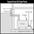 Fuel Storage and Distribution Systems