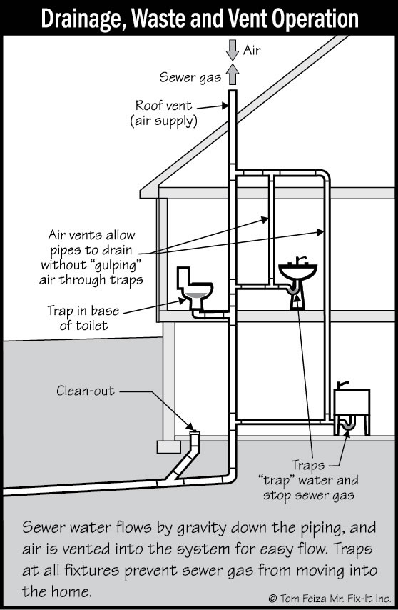 Plumbing Drain Waste And Vent Systems Sound Home