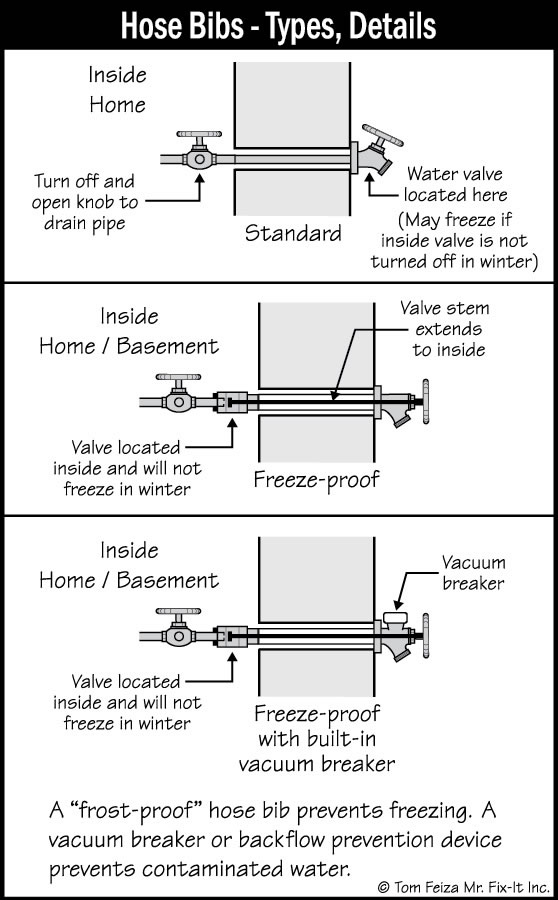 Hose Bib | Sound Home Inspections, Inc. | CT and RI