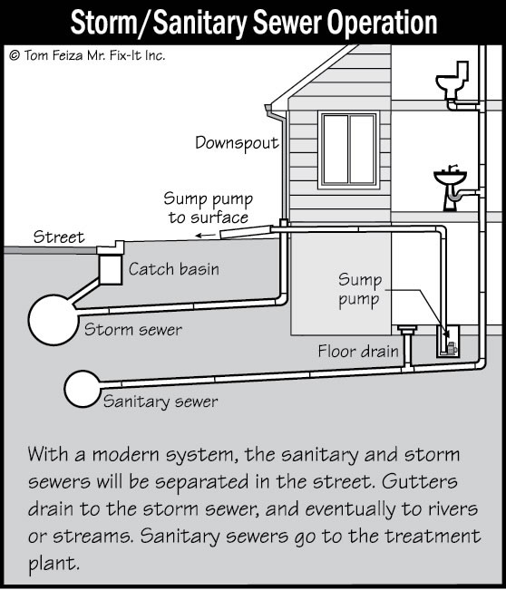 Home sewer system diagram 25 wiring diagram images for Sewage piping system
