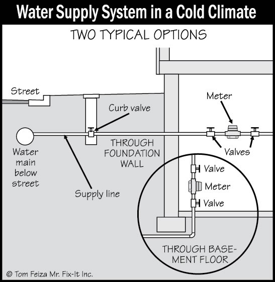 Plumbing Water Supply And Distribution Systems And