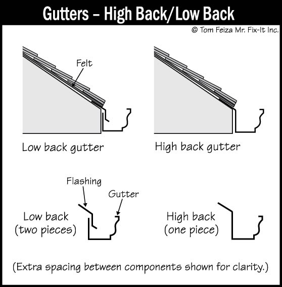 Gutters Sound Home Inspection Llc Ct And Ri