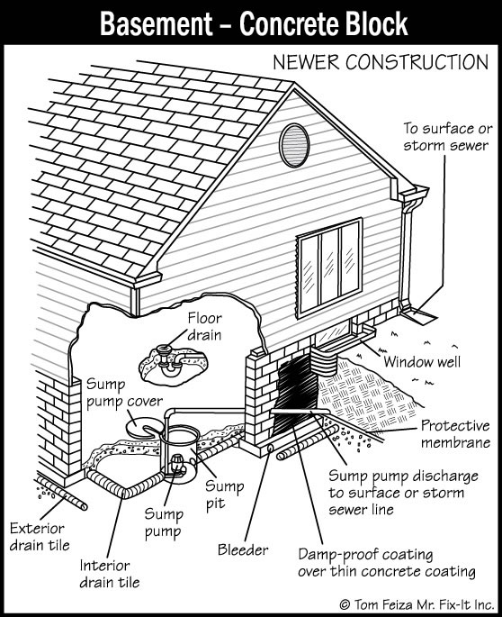 Basement Moisture New Construction: Sound Home Inspections, Inc.