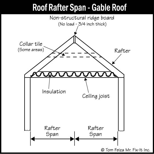 Roof Structure And Attic Inspection Sound Home