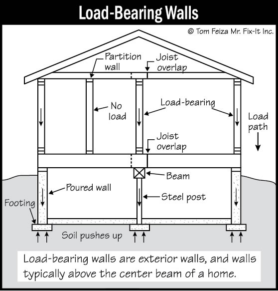 walls structural sound home inspections inc ct and ri rh soundhomeinspections com